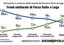 La Lega supera Forza Italia (Sondaggio Demopolis)